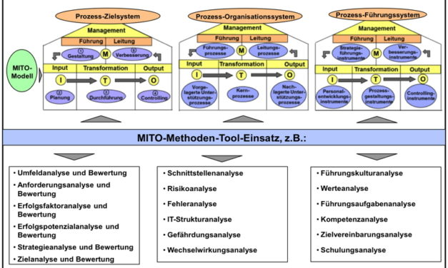 Basis der Prozessdigitalisierung
