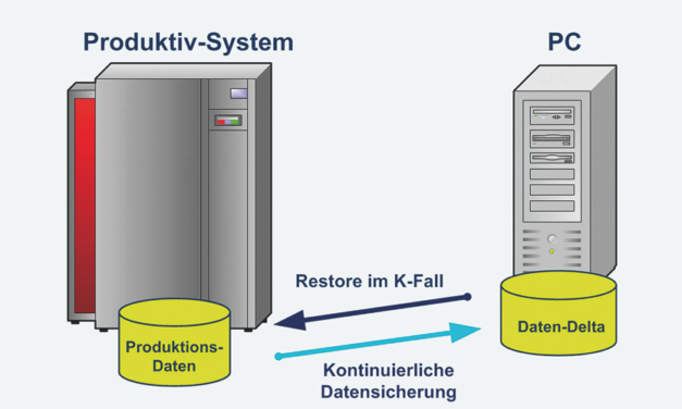 Kontinuierliche Datensicherung
