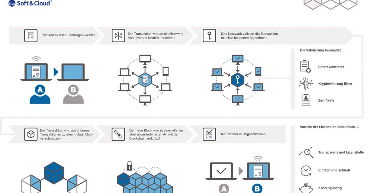 Blockchain macht beim Lizenztransfer alle Schritte nachvollziehbar