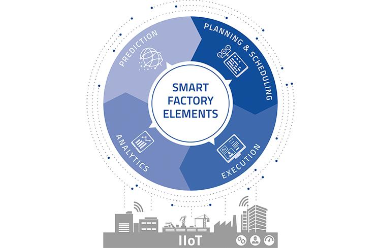 Smart Factory Elements – im Detail