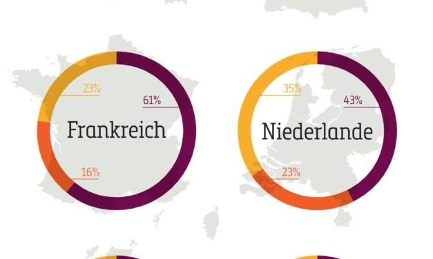 Nur die Hälfte der deutschen Unternehmen nutzen Zeiterfassungssysteme
