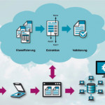Input-Management in der Cloud