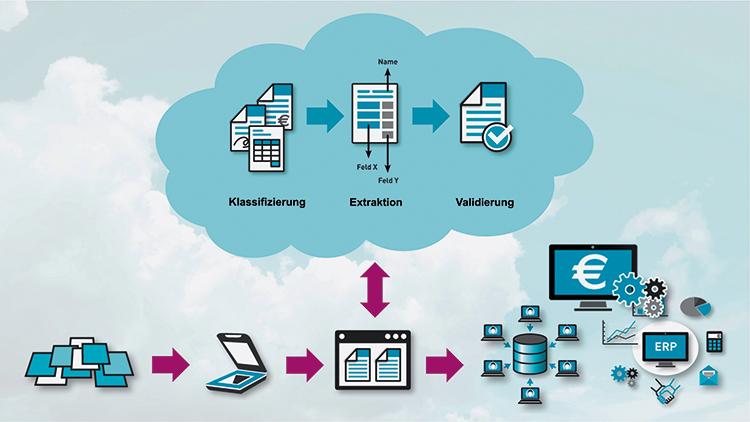 Input-Management in der Cloud