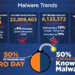 Hackerangriffe via Microsoft Office sind an der Tagesordnung