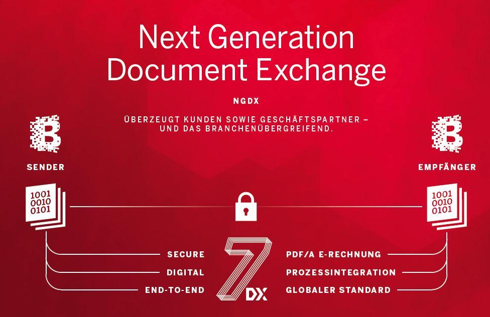 OfficeMaster Suite 7DX – Leinen frei für die digitale Zukunft