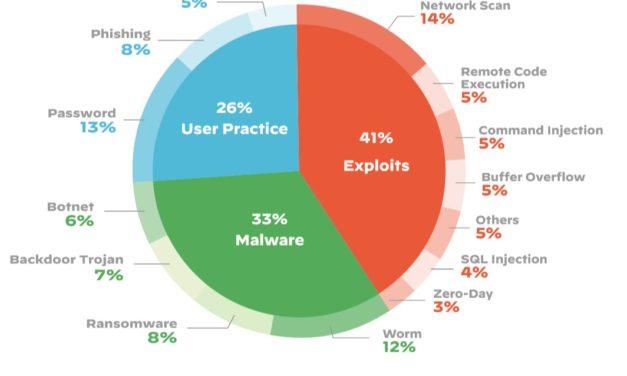 Mangelnde Sicherheit im Internet der Dinge