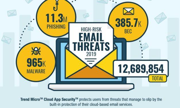 """Anstieg von """"Business Email Compromise"""""""