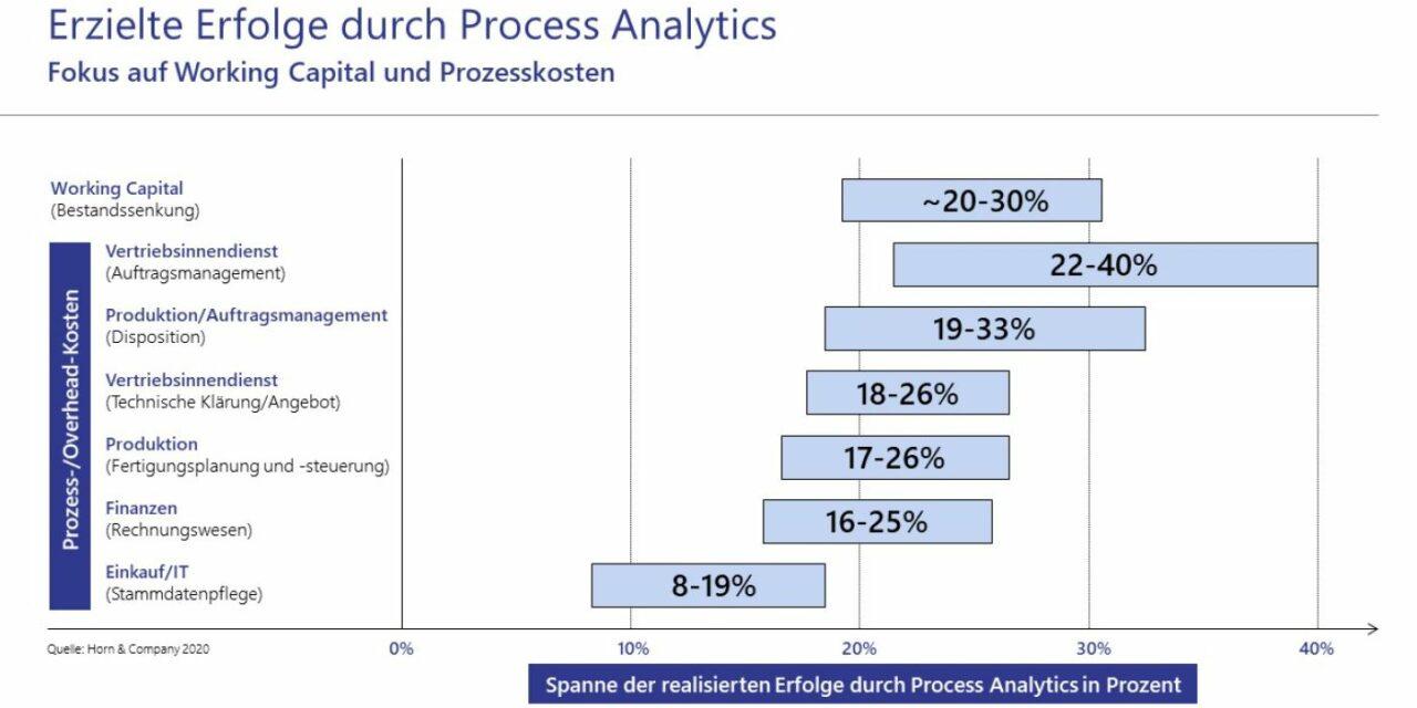 Mit Process Analytics zur Geschäftsprozessoptimierung der nächsten Generation