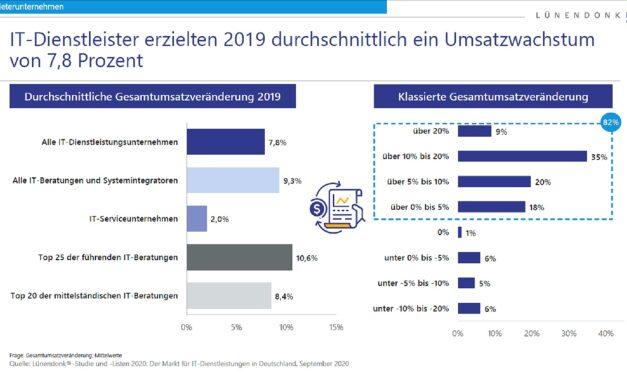 Die Vorzeichen für den IT-Dienstleistungsmarkt 2020 stehen gut