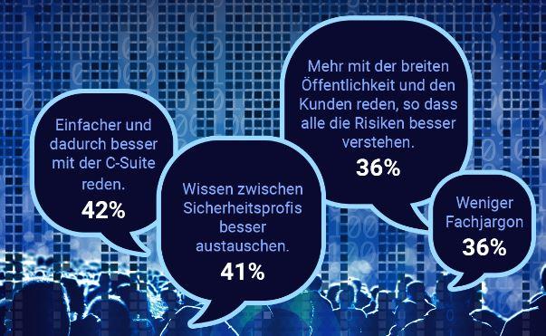 30 Prozent der IT-Führungskräfte verstehen neue Fachausdrücke kaum