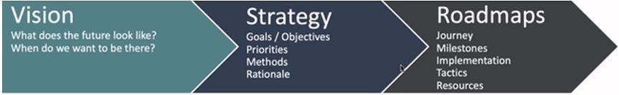 Know-how-Transfer in die Strategie aufnehmen